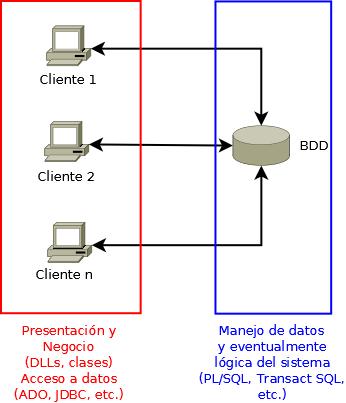 Arquitectura cliente servidor dos capas