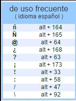 Caracteres de código ASCII mas usados