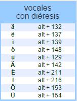 Vocales con dieresis de código ASCII