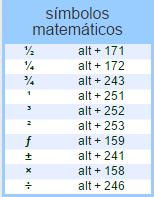 Símbolos matemáticos de código ASCII
