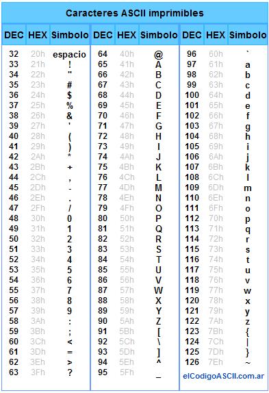 Caracteres de código ASCII