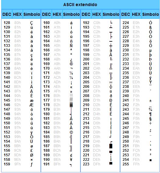 Caracteres de código ASCII Extendido